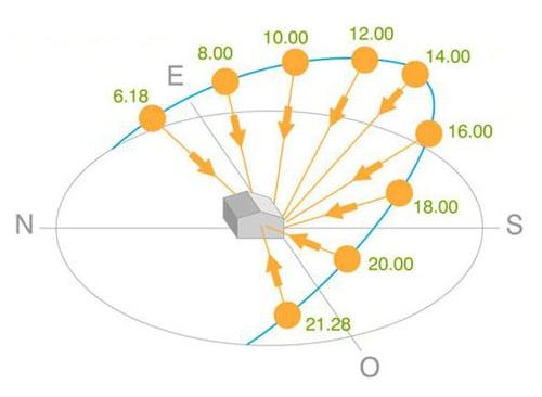 orientación sur del parque solar en la azotea